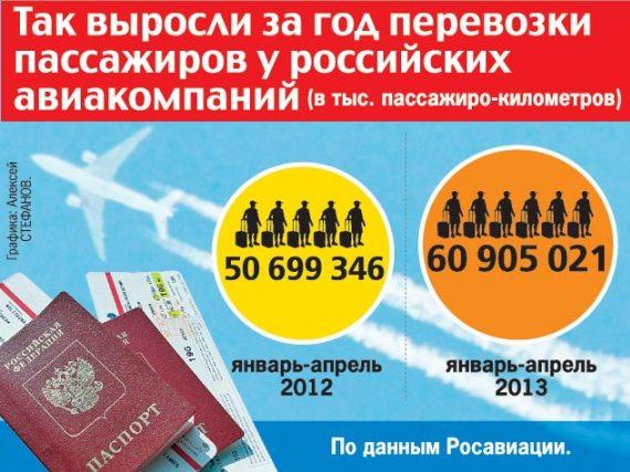 Динамика роста числа пассажиров у авиакомпаний России